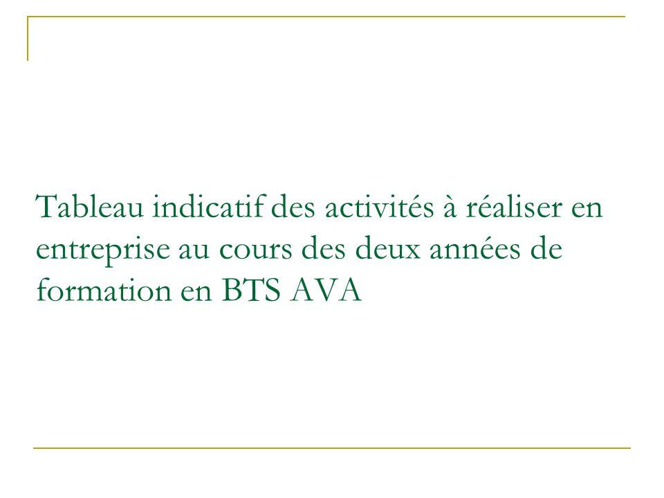 Tableau indicatif des activités à réaliser en entreprise au cours des deux années de formation en BTS AVA