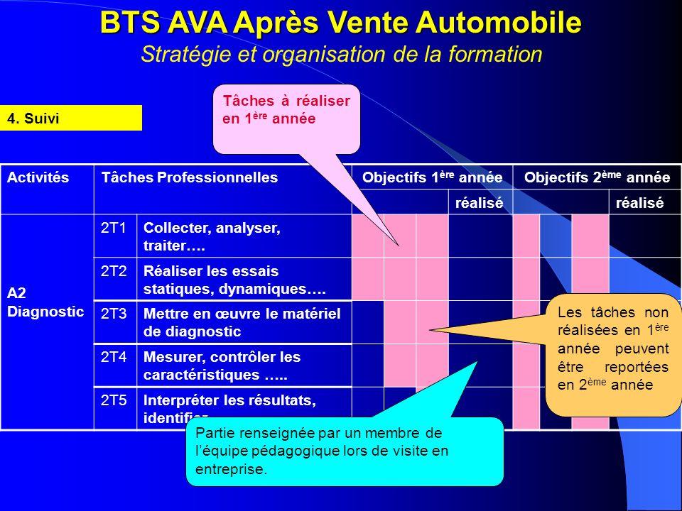 BTS AVA Après Vente Automobile Stratégie et organisation de la formation