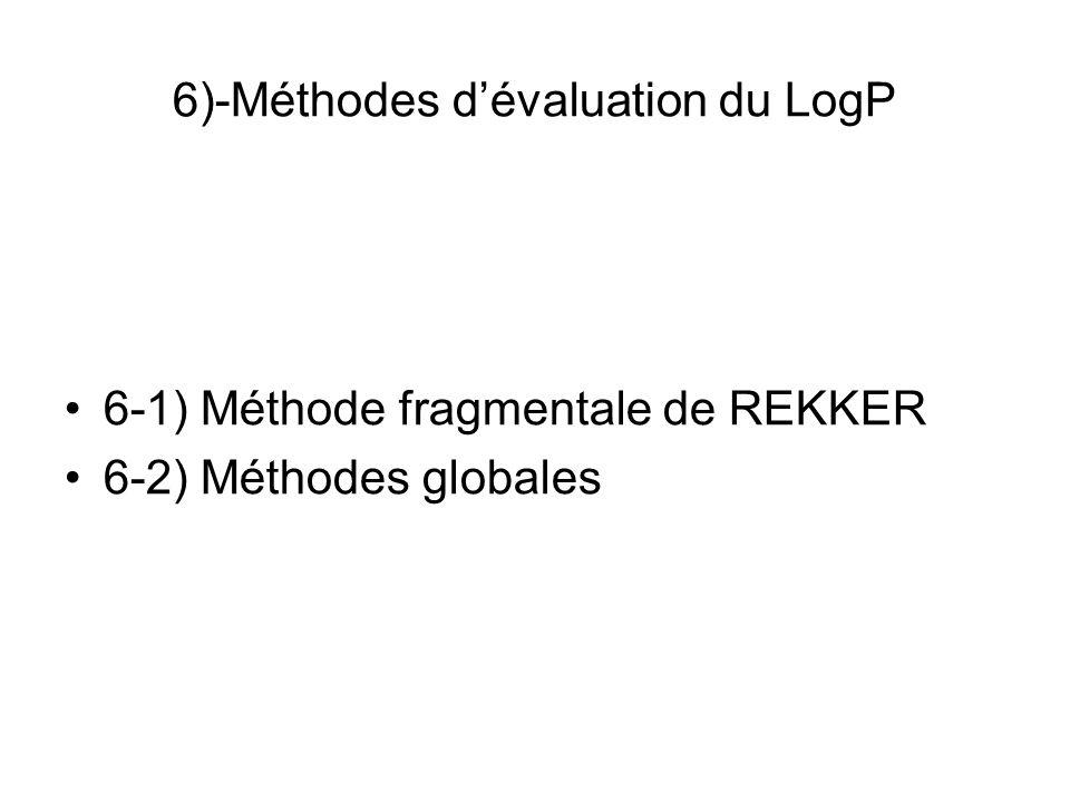 6)-Méthodes d'évaluation du LogP