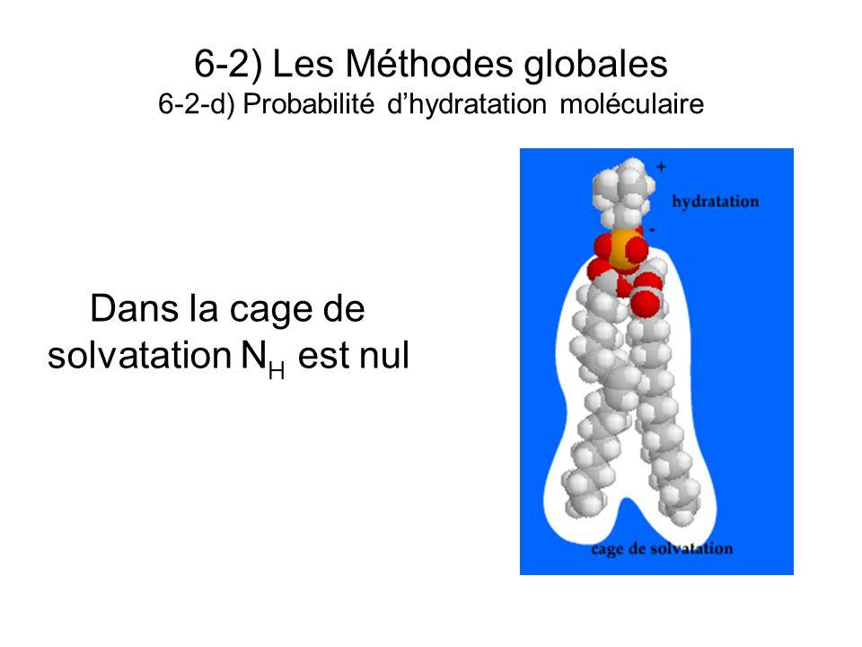 6-2) Les Méthodes globales 6-2-d) Probabilité d'hydratation moléculaire