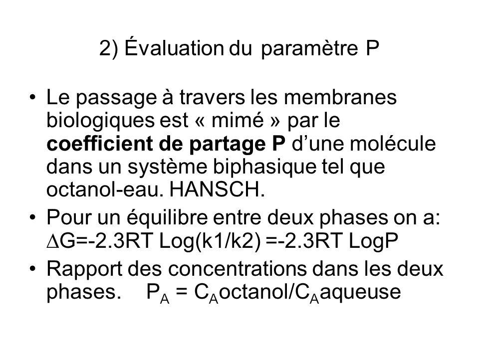 2) Évaluation du paramètre P