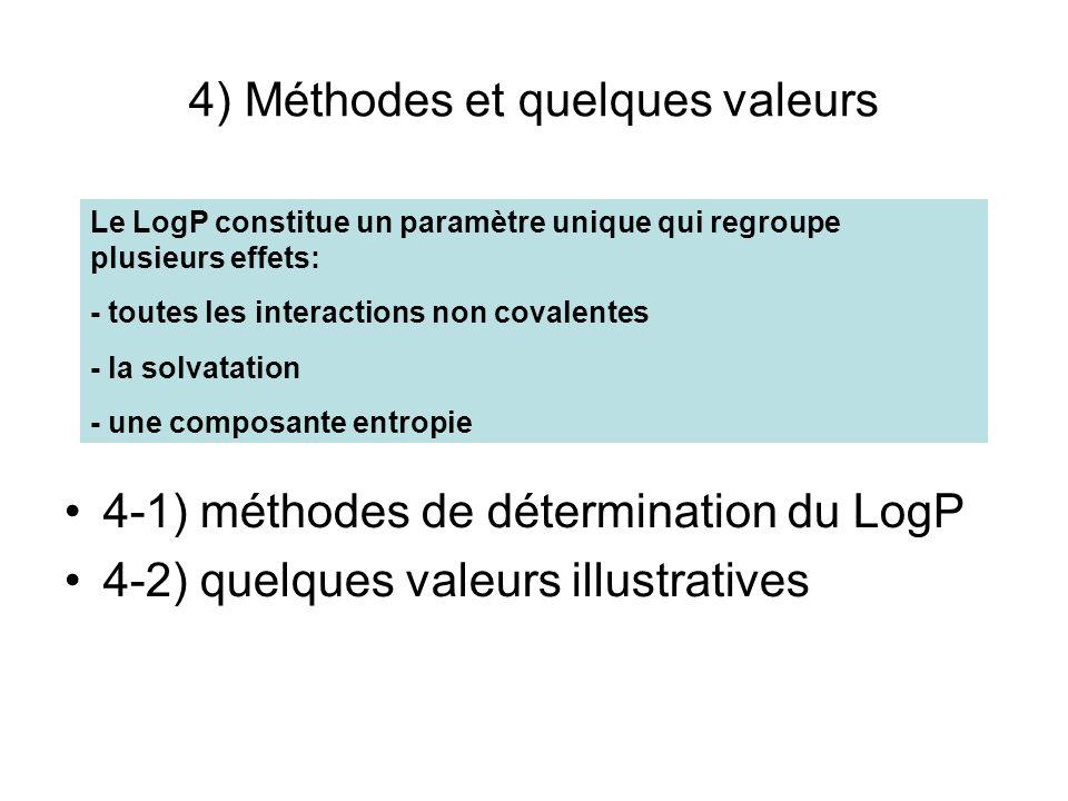 4) Méthodes et quelques valeurs