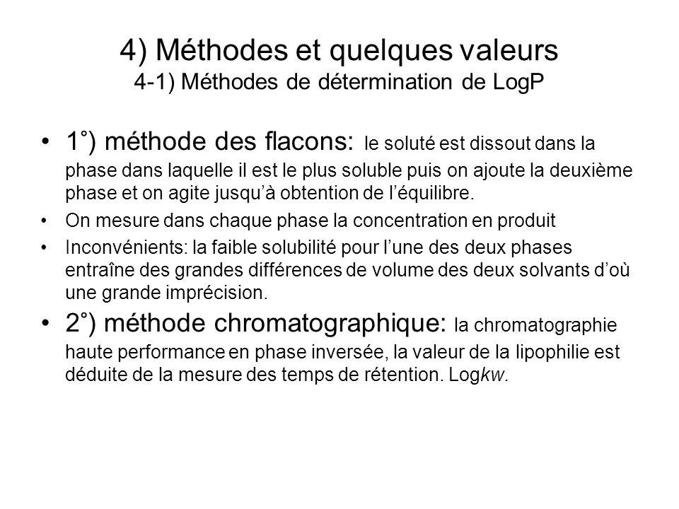 4) Méthodes et quelques valeurs 4-1) Méthodes de détermination de LogP