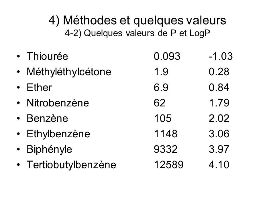 4) Méthodes et quelques valeurs 4-2) Quelques valeurs de P et LogP