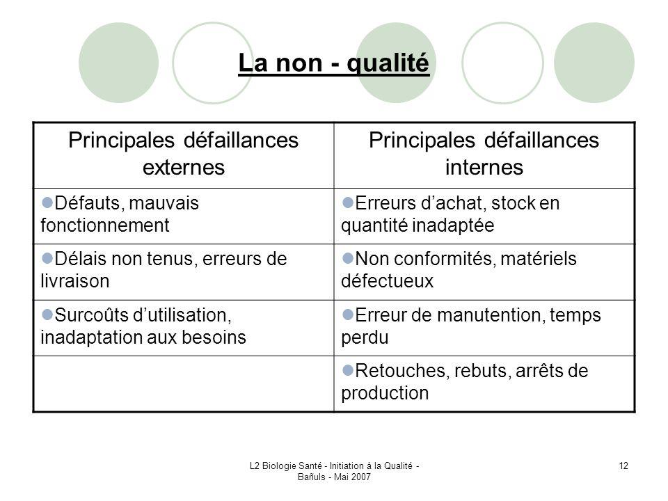 La non - qualité Principales défaillances externes