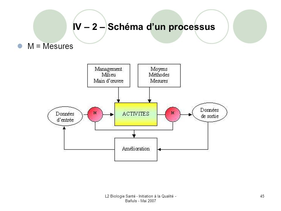 IV – 2 – Schéma d'un processus