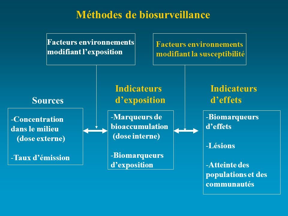 Méthodes de biosurveillance
