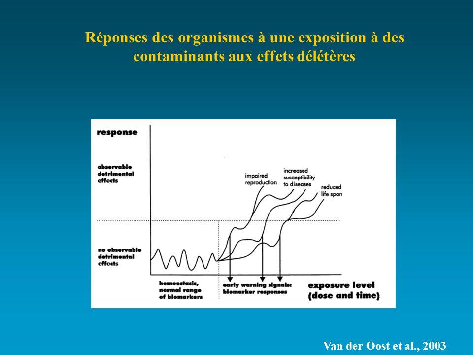 Réponses des organismes à une exposition à des contaminants aux effets délétères