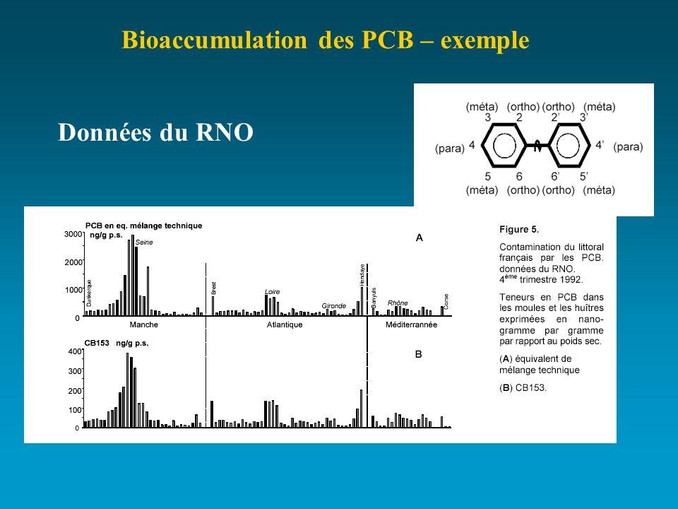 Bioaccumulation des PCB – exemple