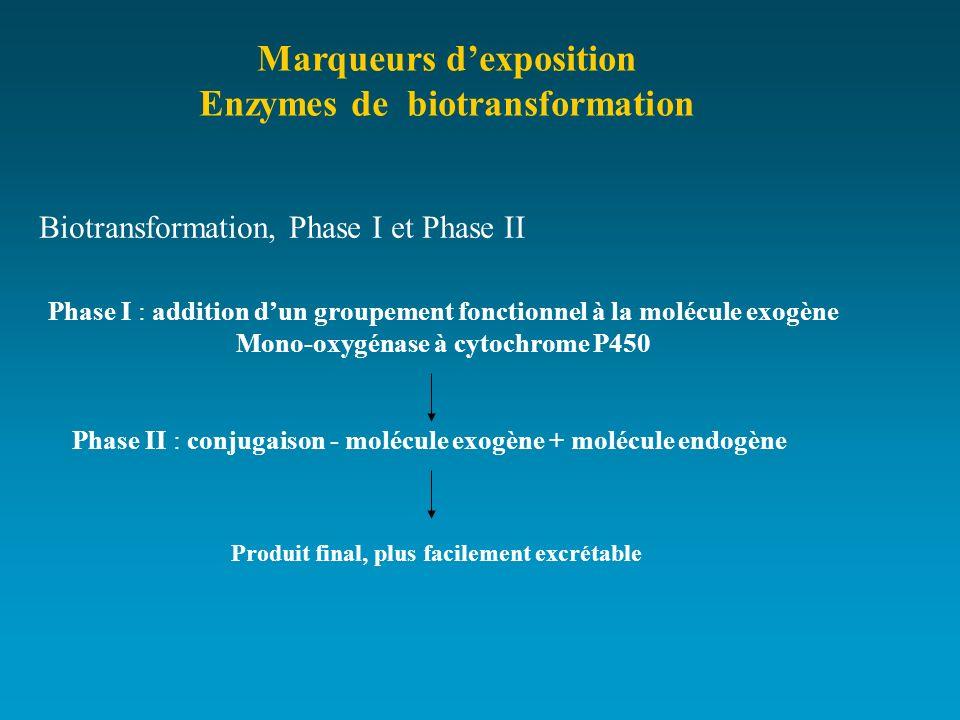 Marqueurs d'exposition Enzymes de biotransformation