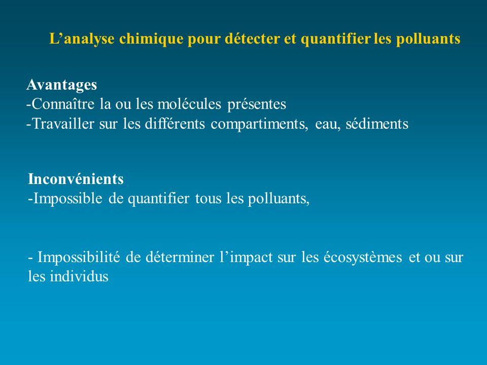 L'analyse chimique pour détecter et quantifier les polluants