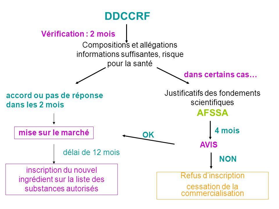 DDCCRF Vérification : 2 mois Compositions et allégations