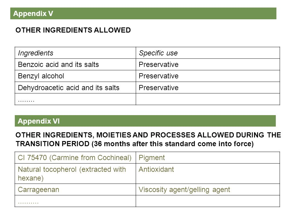 Appendix V OTHER INGREDIENTS ALLOWED. Ingredients. Specific use. Benzoic acid and its salts. Preservative.