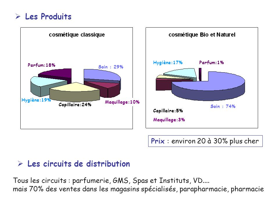 Les circuits de distribution