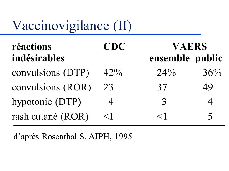 Vaccinovigilance (II)