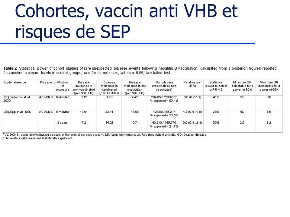 Cohortes, vaccin anti VHB et risques de SEP