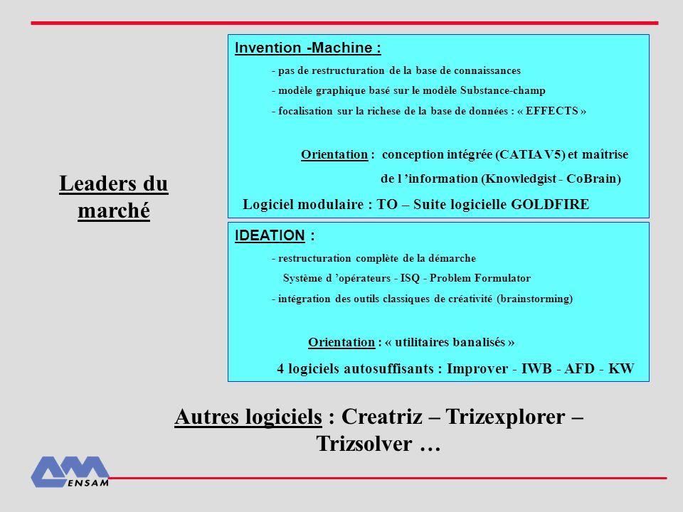 Autres logiciels : Creatriz – Trizexplorer –Trizsolver …