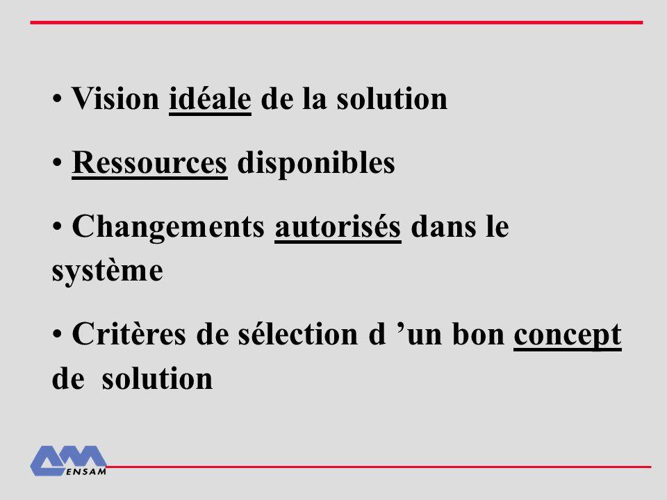 Vision idéale de la solution
