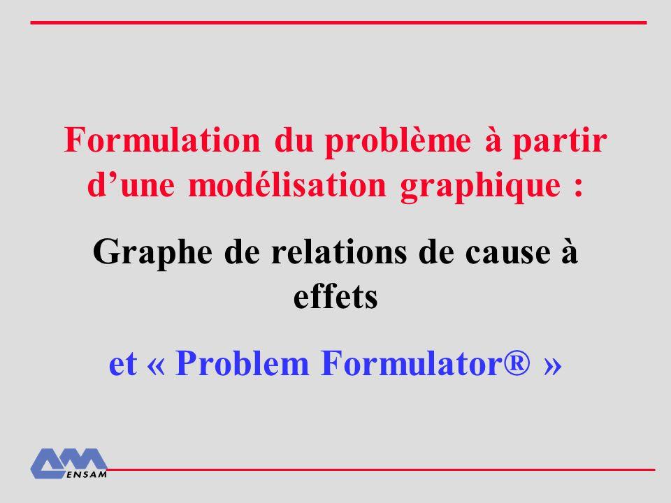 Formulation du problème à partir d'une modélisation graphique :