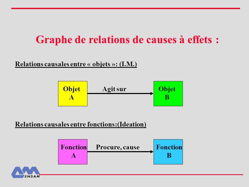 Graphe de relations de causes à effets :
