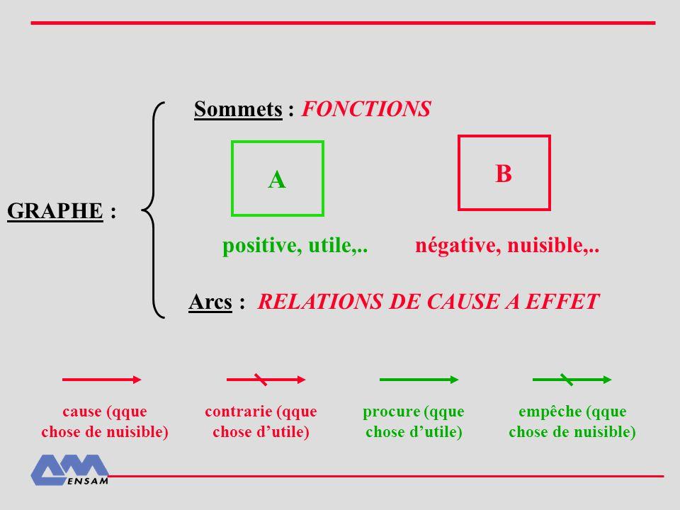 B A Sommets : FONCTIONS GRAPHE : positive, utile,..
