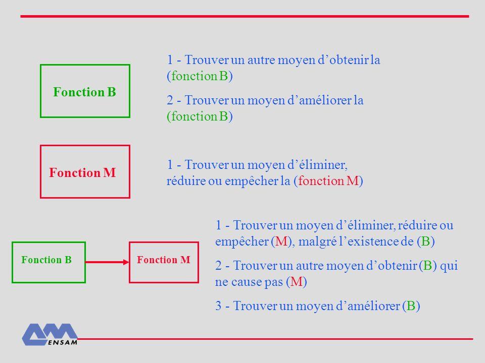 1 - Trouver un autre moyen d'obtenir la (fonction B)