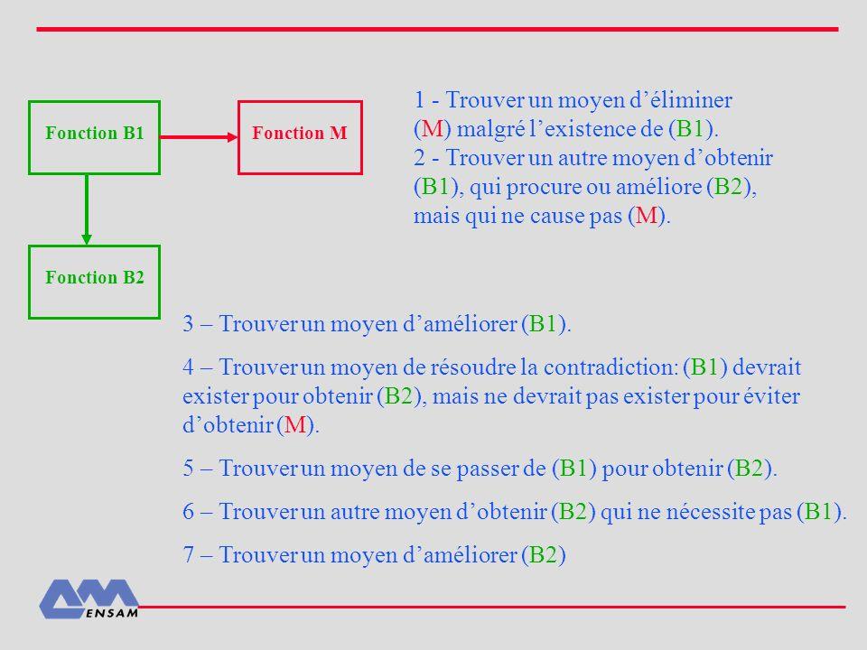 1 - Trouver un moyen d'éliminer (M) malgré l'existence de (B1).