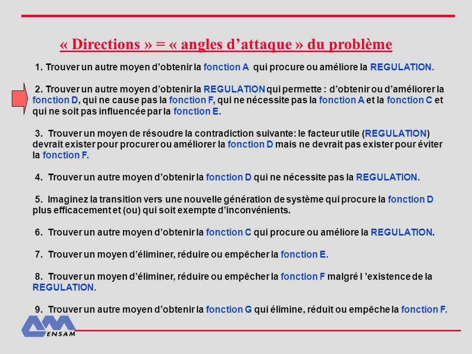 « Directions » = « angles d'attaque » du problème