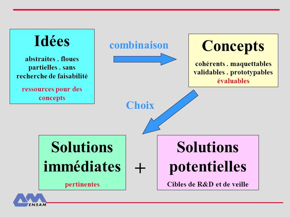+ Idées Concepts Solutions immédiates Solutions potentielles