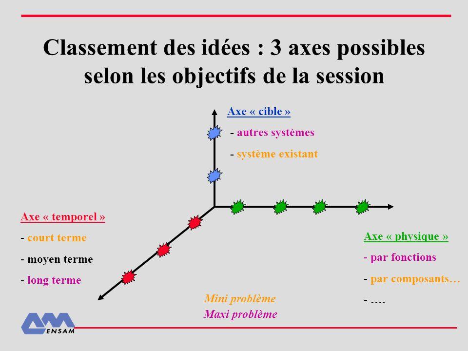 Classement des idées : 3 axes possibles selon les objectifs de la session