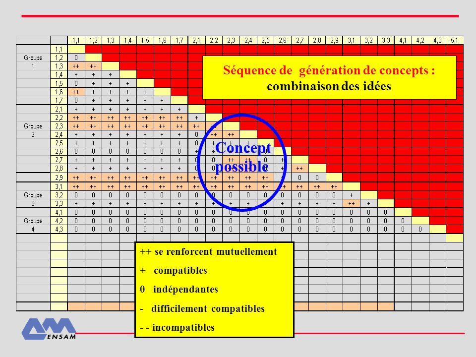 Séquence de génération de concepts : combinaison des idées