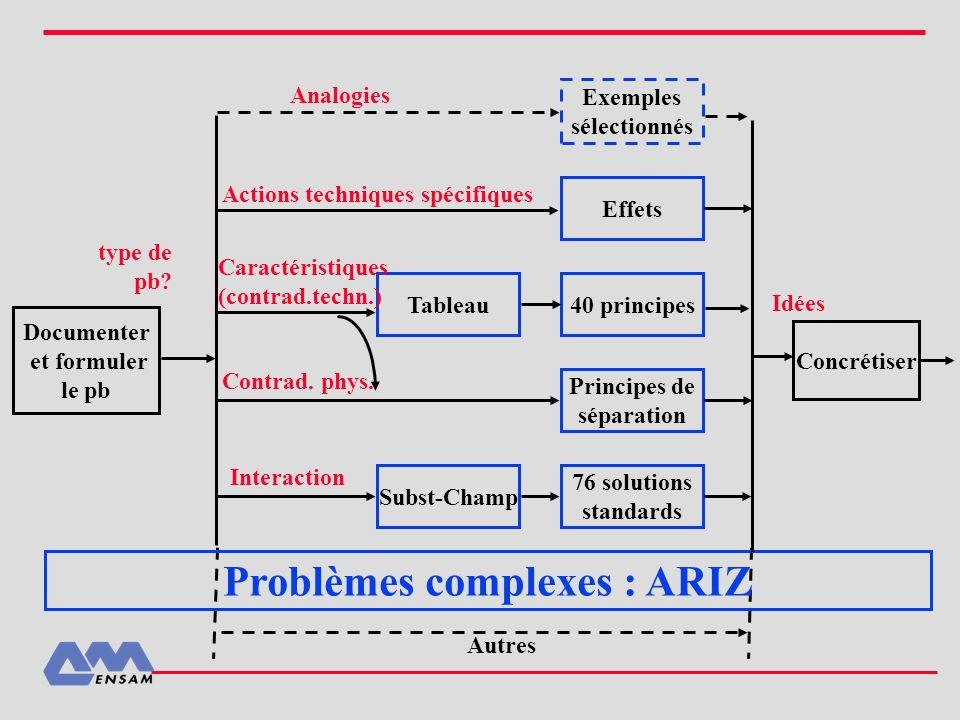 Problèmes complexes : ARIZ
