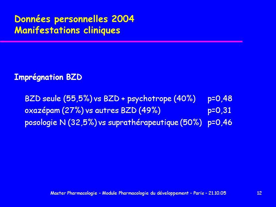 Données personnelles 2004 Manifestations cliniques