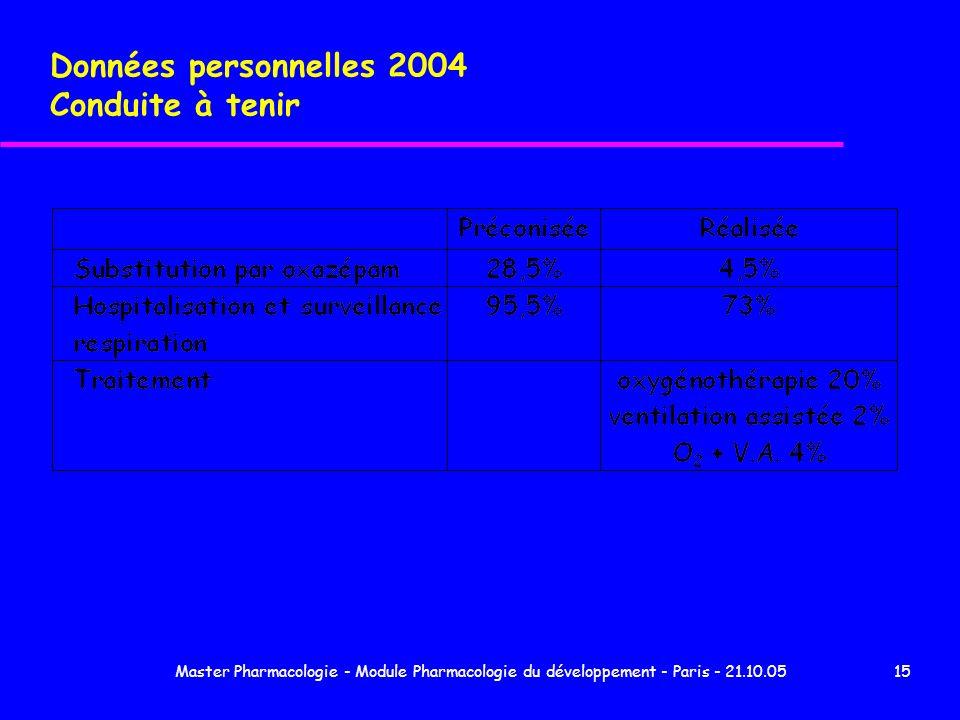 Données personnelles 2004 Conduite à tenir