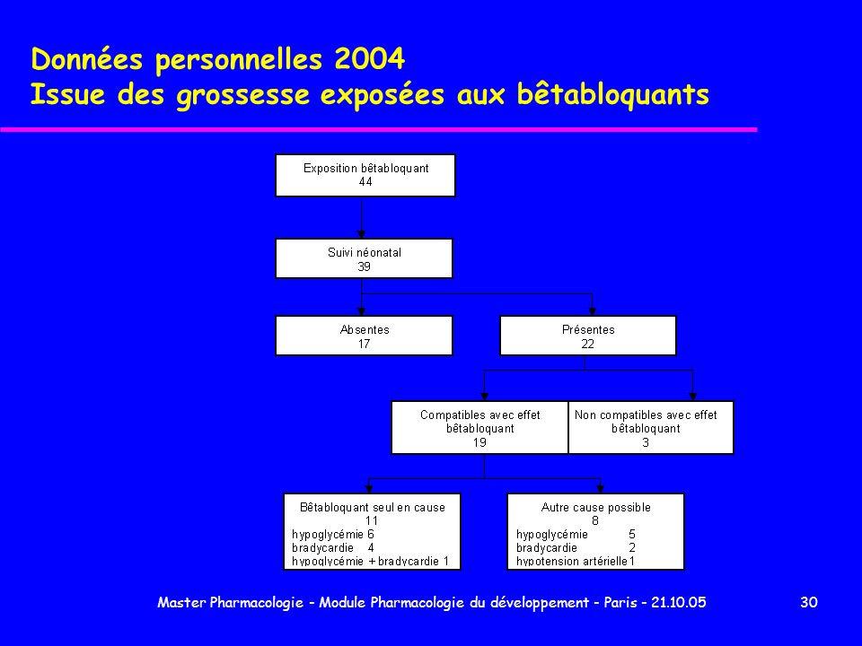Données personnelles 2004 Issue des grossesse exposées aux bêtabloquants