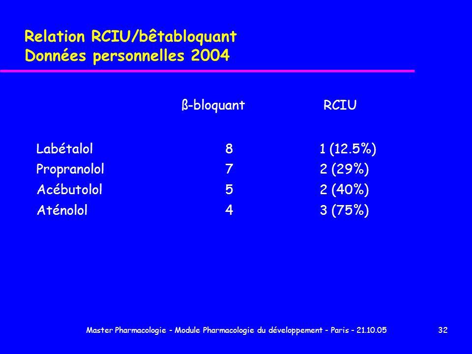 Relation RCIU/bêtabloquant Données personnelles 2004