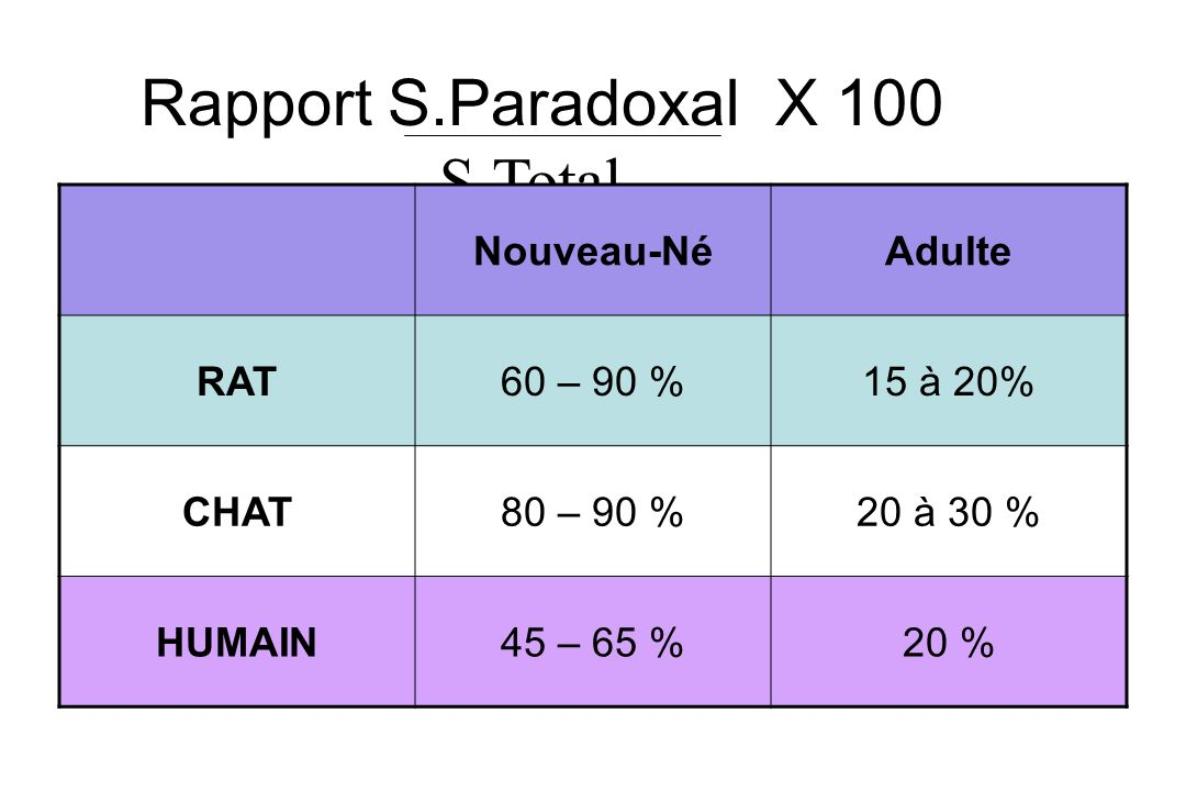 Rapport S.Paradoxal X 100 S.Total Nouveau-Né Adulte RAT 60 – 90 %