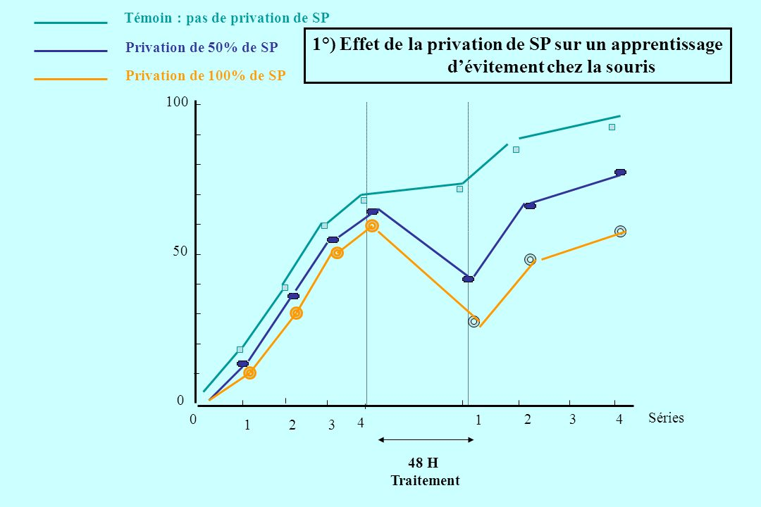 1°) Effet de la privation de SP sur un apprentissage
