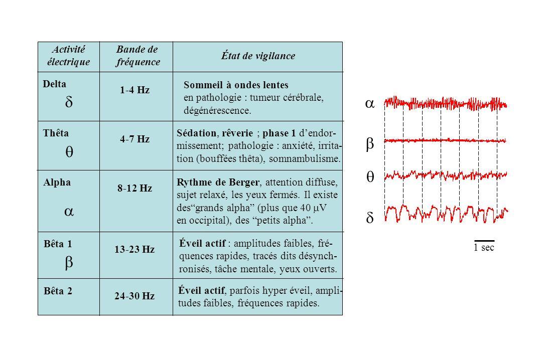 d a b q q a d b Activité électrique Bande de fréquence