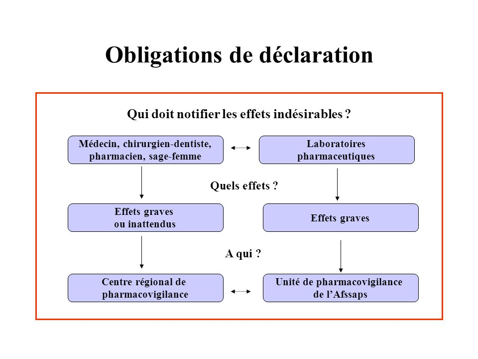 Obligations de déclaration