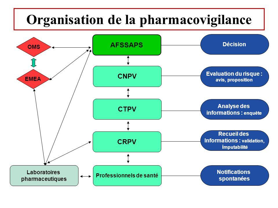 Organisation de la pharmacovigilance