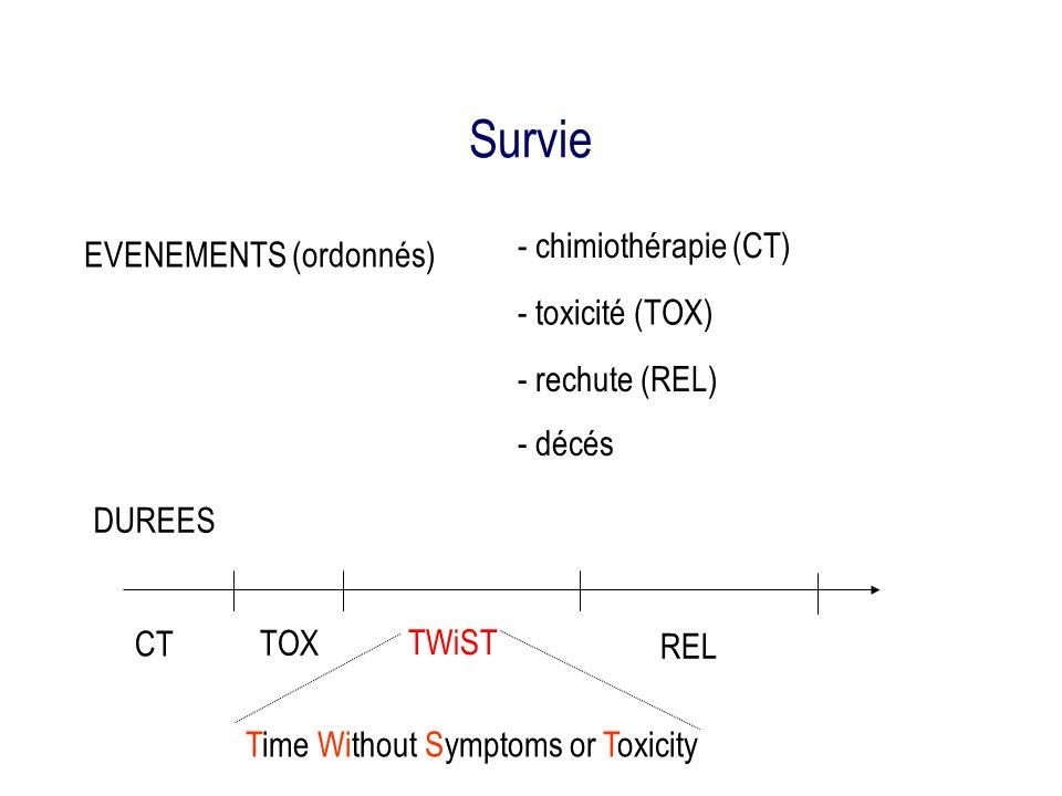 Survie - chimiothérapie (CT) EVENEMENTS (ordonnés) - toxicité (TOX)