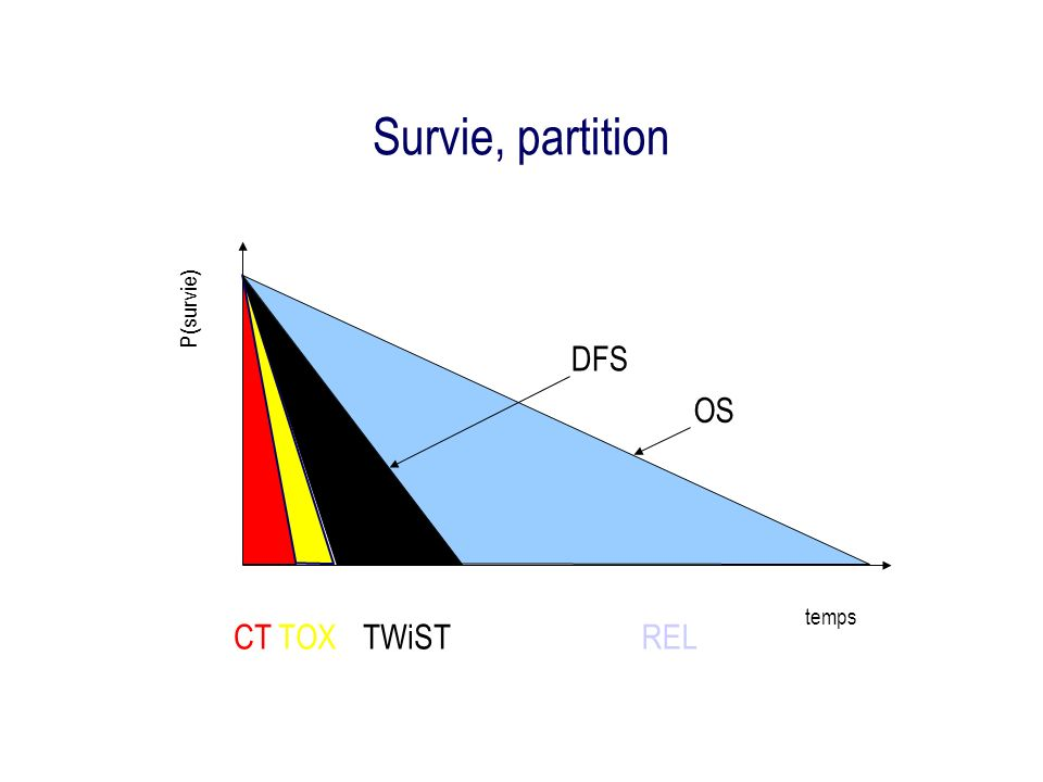 Survie, partition CT TOX REL temps P(survie) TWiST DFS OS