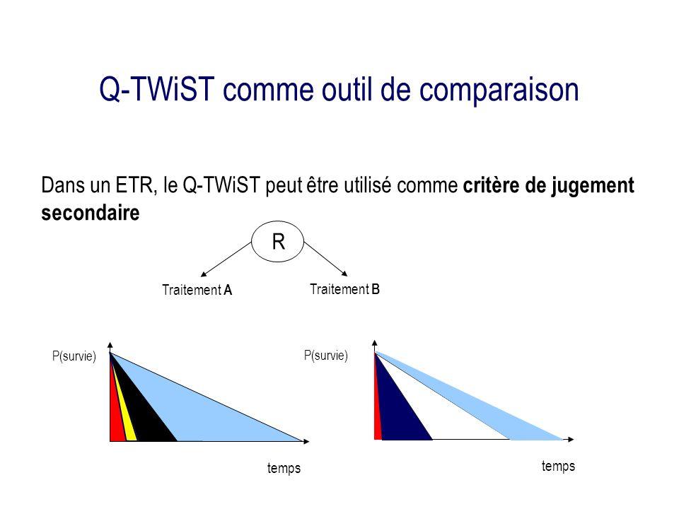 Q-TWiST comme outil de comparaison