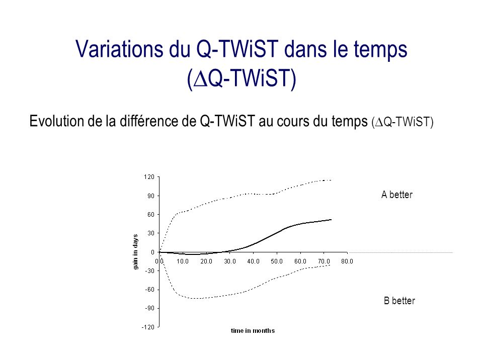 Variations du Q-TWiST dans le temps (DQ-TWiST)