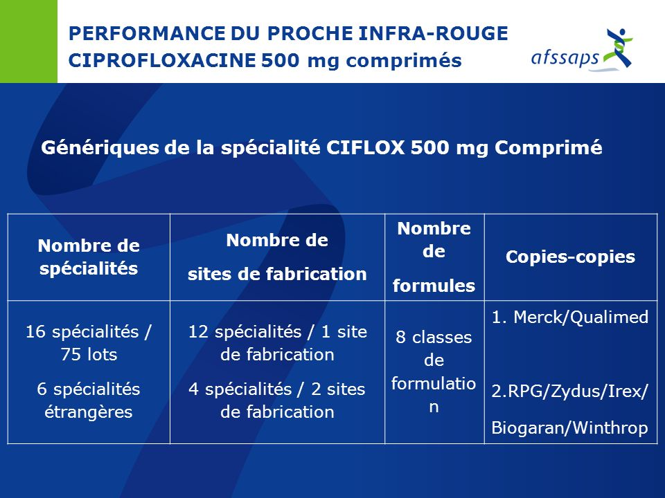PERFORMANCE DU PROCHE INFRA-ROUGE CIPROFLOXACINE 500 mg comprimés