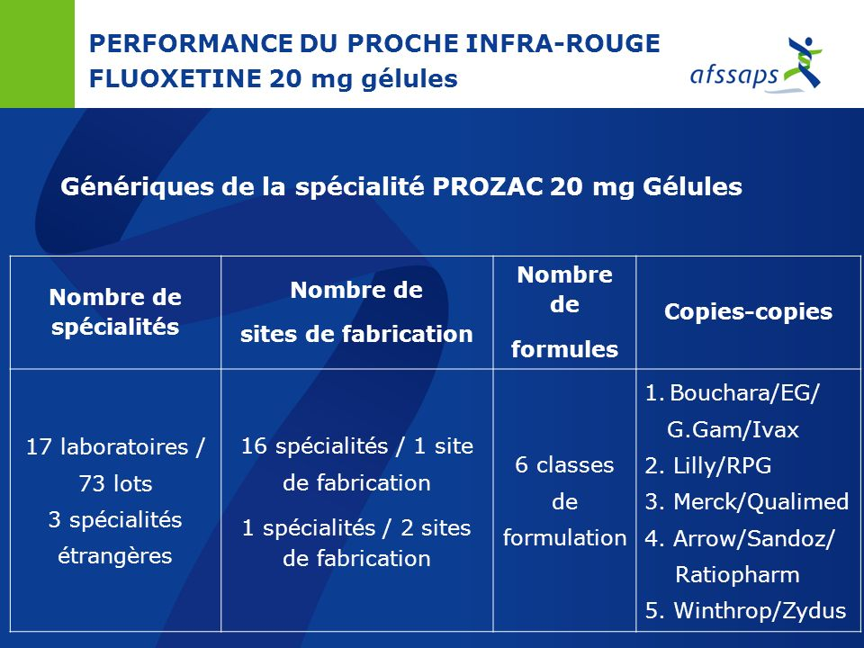 PERFORMANCE DU PROCHE INFRA-ROUGE FLUOXETINE 20 mg gélules