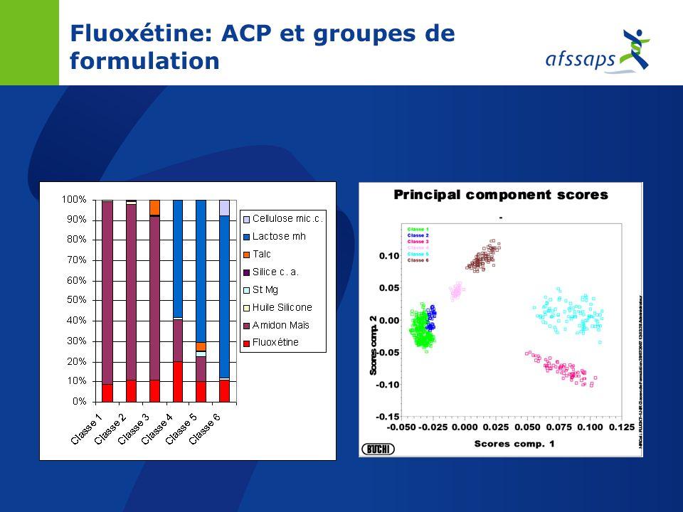 Fluoxétine: ACP et groupes de formulation
