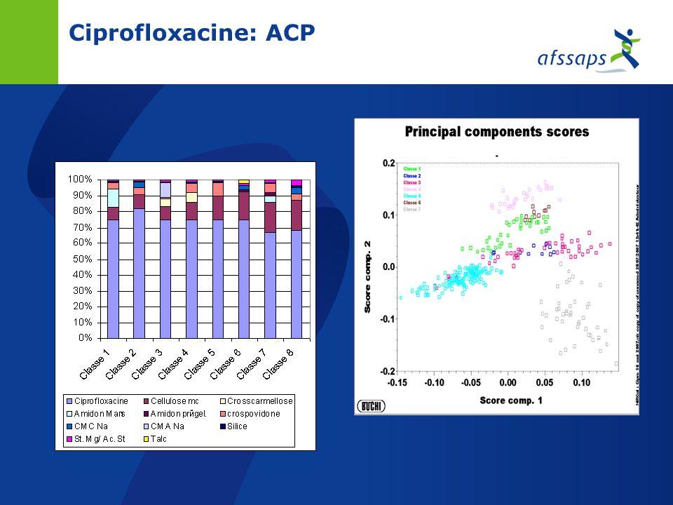 Ciprofloxacine: ACP