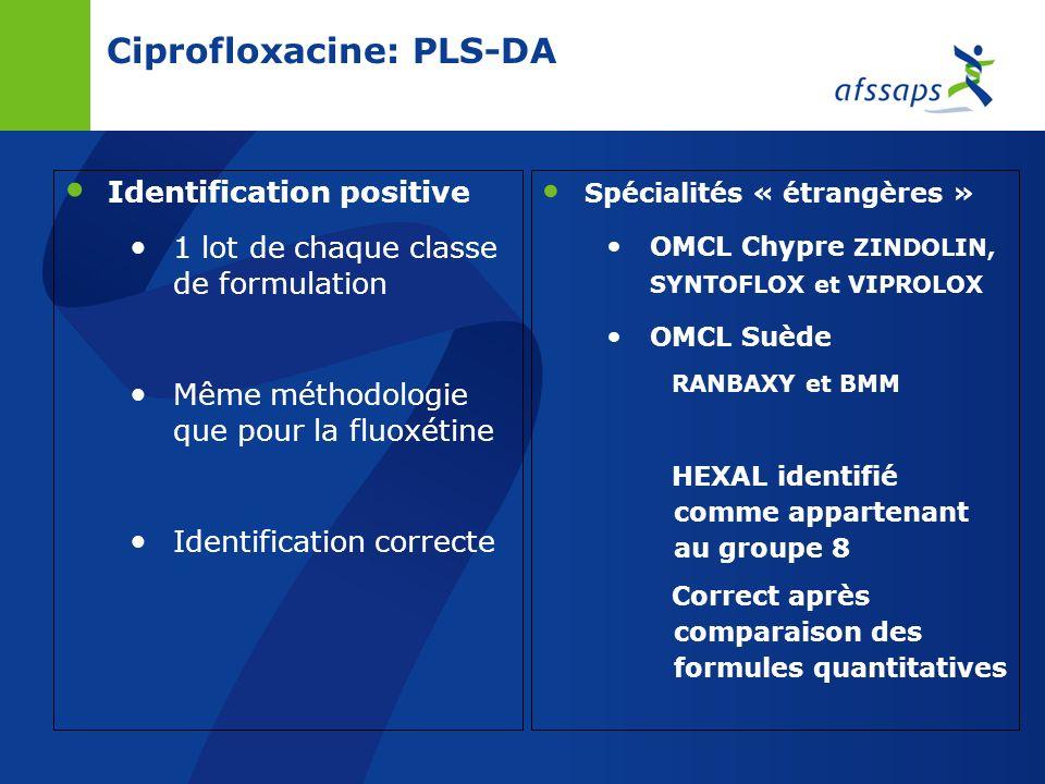 Ciprofloxacine: PLS-DA